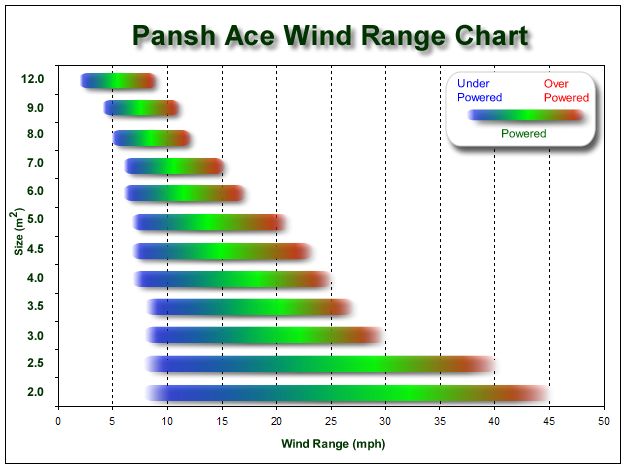 aces charting welcome